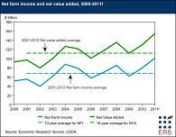 farm income chart