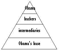 obama support network