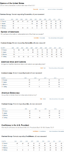 international views of usa